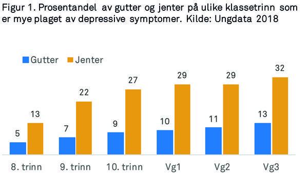 Figur som viser prosentandel-av-gutter-og-jenter-paa-ulike-klassetrinn-som-er-mye-plaget-av-depressive-symptomer.-Kilde-Ungdata-2018