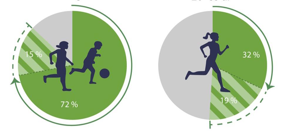 Illustrasjon om fysis aktivitet fra folkehelseprofilen.